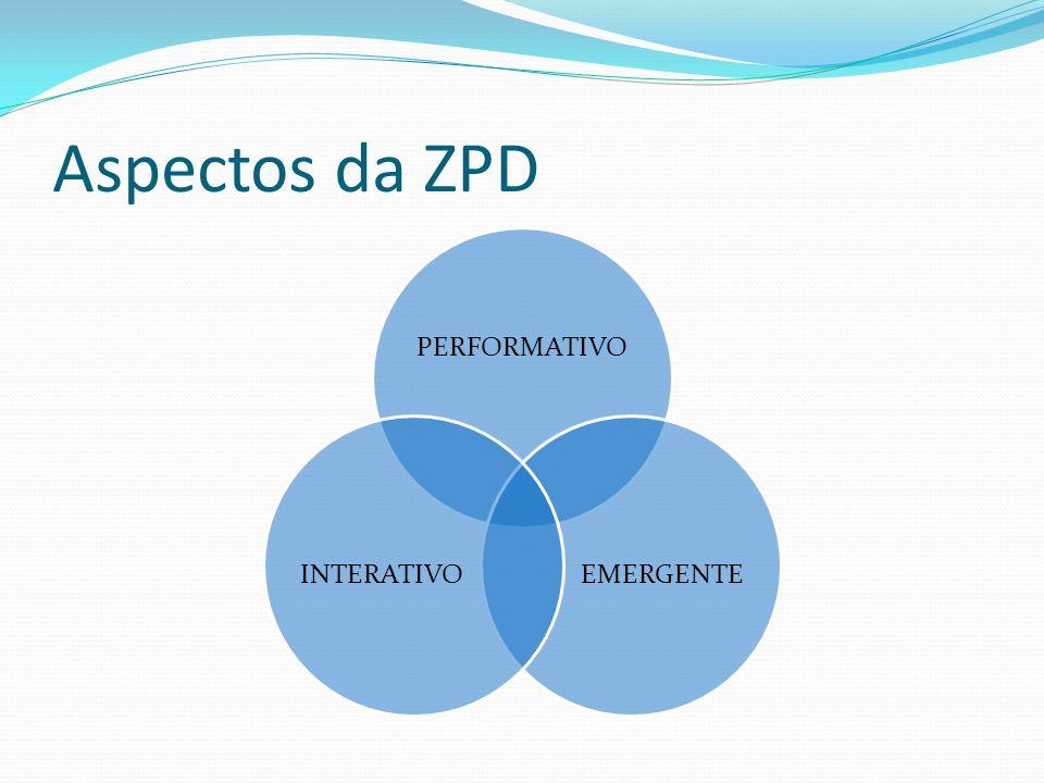 Aspectos da ZPD PERFORMATIVO EMERGENTE INTERATIVO