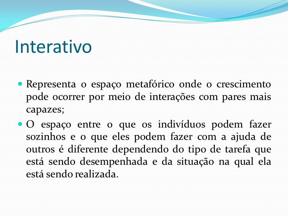 Interativo Representa o espaço metafórico onde o crescimento pode ocorrer por meio de interações com pares mais capazes;