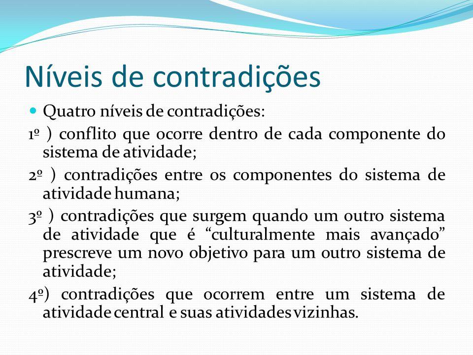 Níveis de contradições