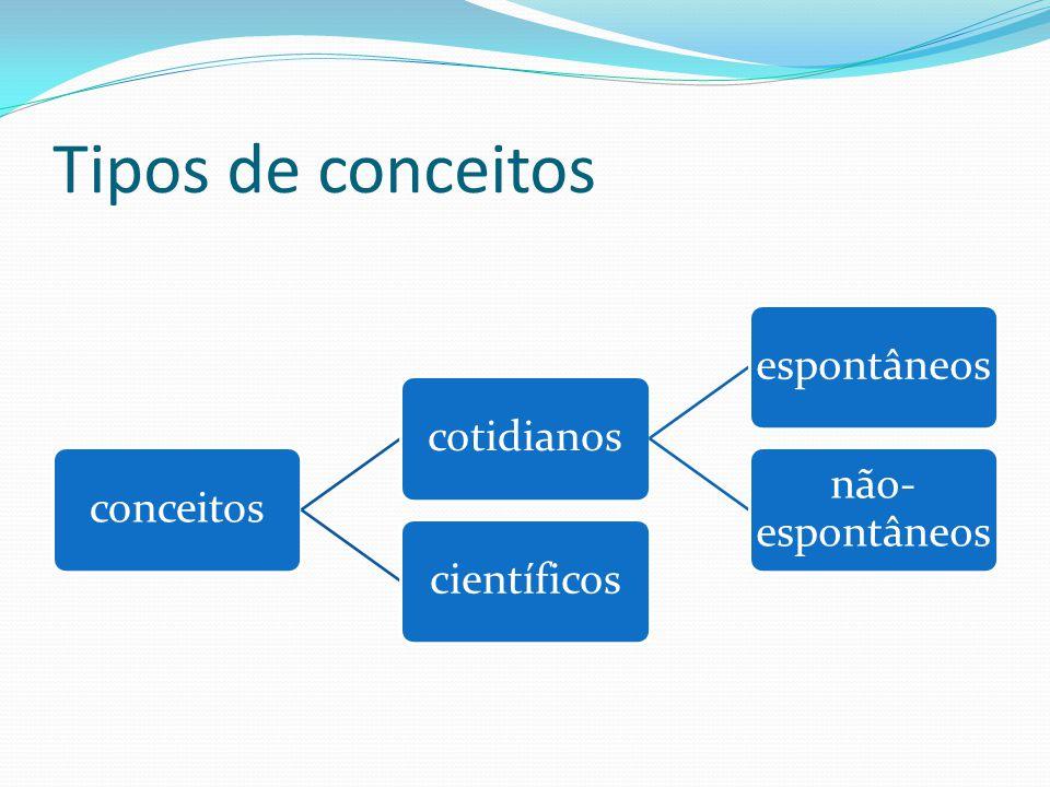 Tipos de conceitos conceitos cotidianos espontâneos não-espontâneos
