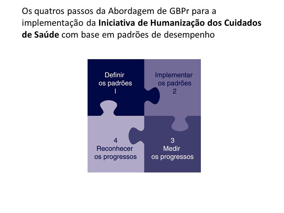 Os quatros passos da Abordagem de GBPr para a implementação da Iniciativa de Humanização dos Cuidados de Saúde com base em padrões de desempenho