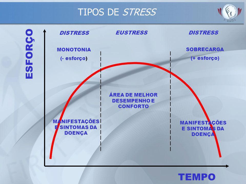 TIPOS DE STRESS ESFORÇO TEMPO DISTRESS EUSTRESS MONOTONIA SOBRECARGA