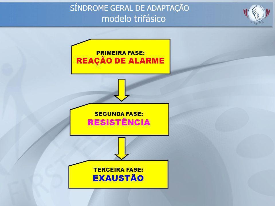 SÍNDROME GERAL DE ADAPTAÇÃO modelo trifásico