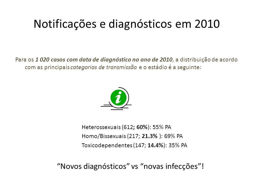 Notificações e diagnósticos em 2010