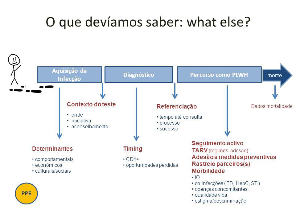 O que devíamos saber: what else
