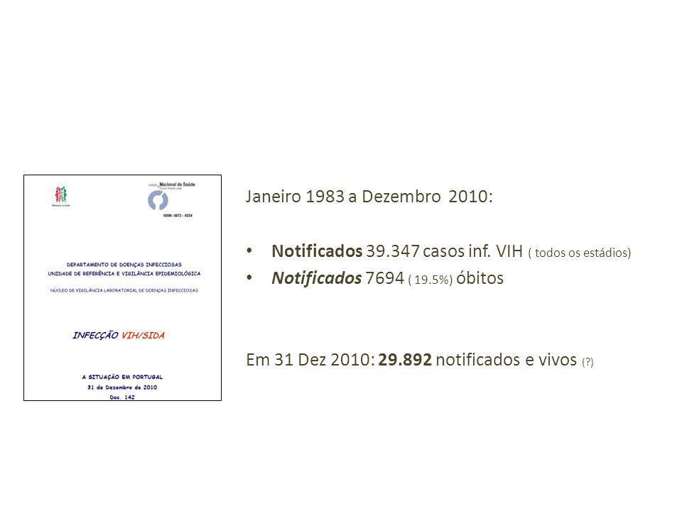 Notificados 39.347 casos inf. VIH ( todos os estádios)