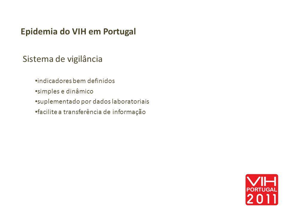 Epidemia do VIH em Portugal Sistema de vigilância