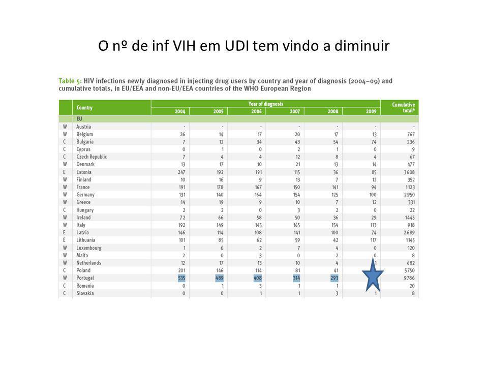 O nº de inf VIH em UDI tem vindo a diminuir