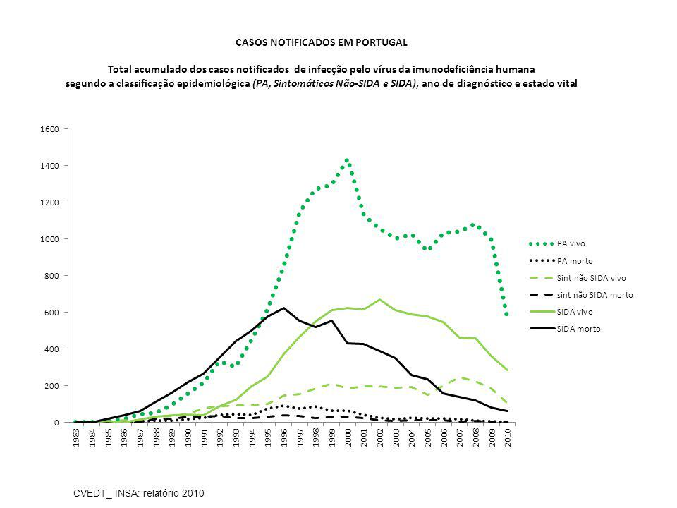 CASOS NOTIFICADOS EM PORTUGAL Total acumulado dos casos notificados de infecção pelo vírus da imunodeficiência humana segundo a classificação epidemiológica (PA, Sintomáticos Não-SIDA e SIDA), ano de diagnóstico e estado vital