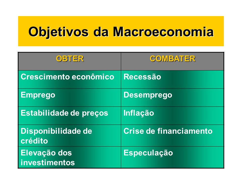 Objetivos da Macroeconomia