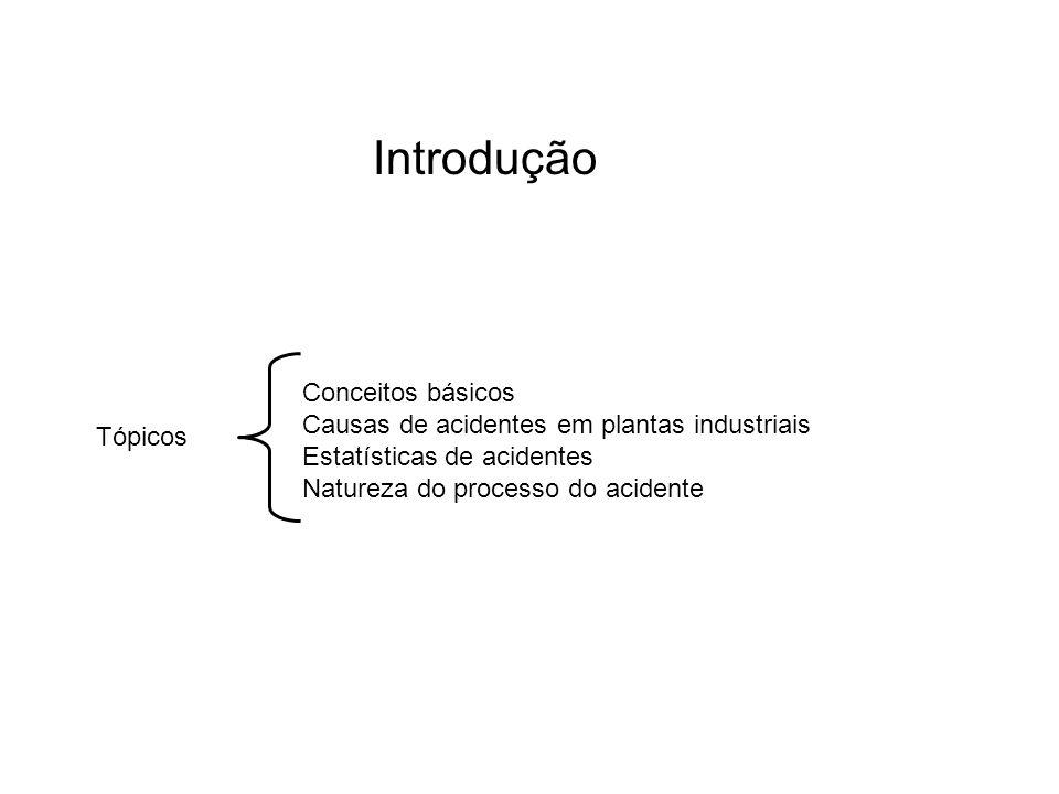 Introdução Conceitos básicos