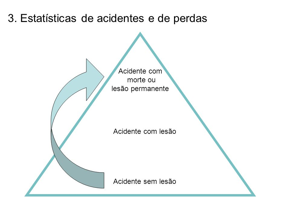3. Estatísticas de acidentes e de perdas