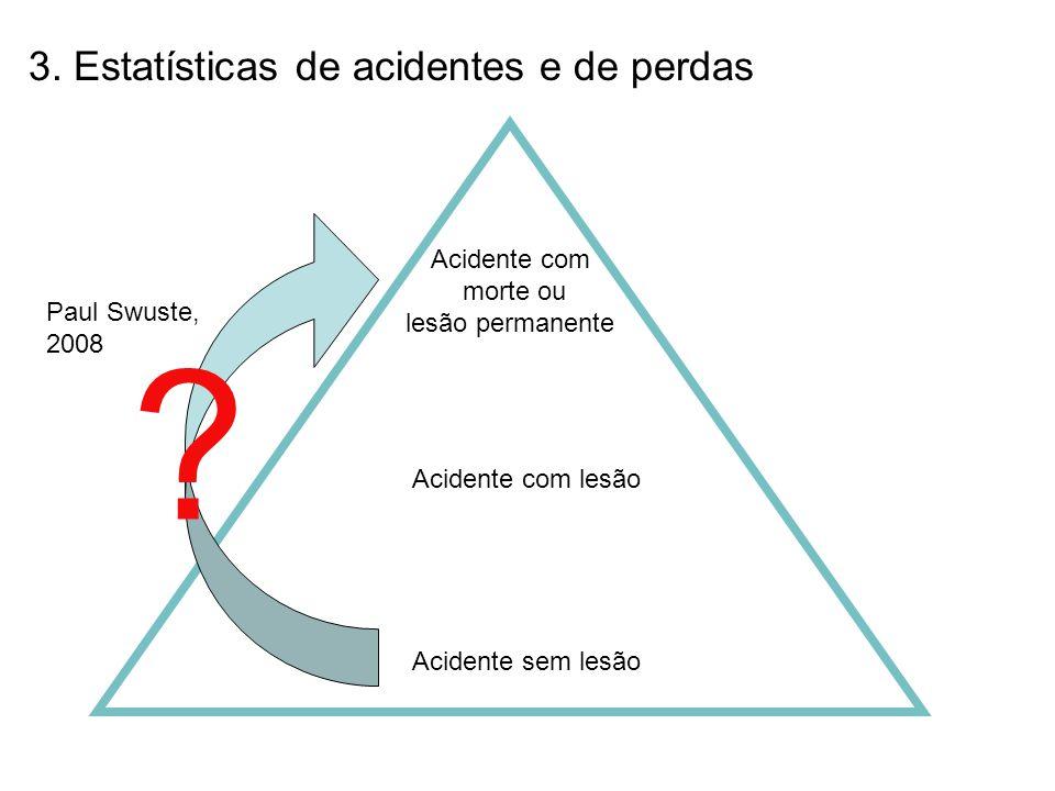 3. Estatísticas de acidentes e de perdas Acidente com morte ou
