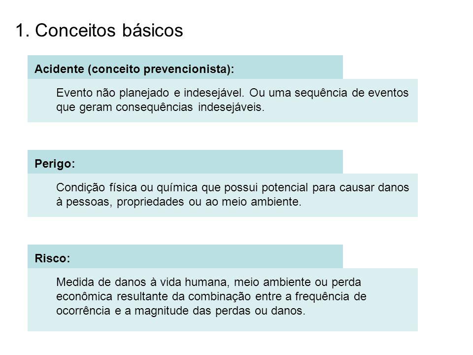 1. Conceitos básicos Acidente (conceito prevencionista):