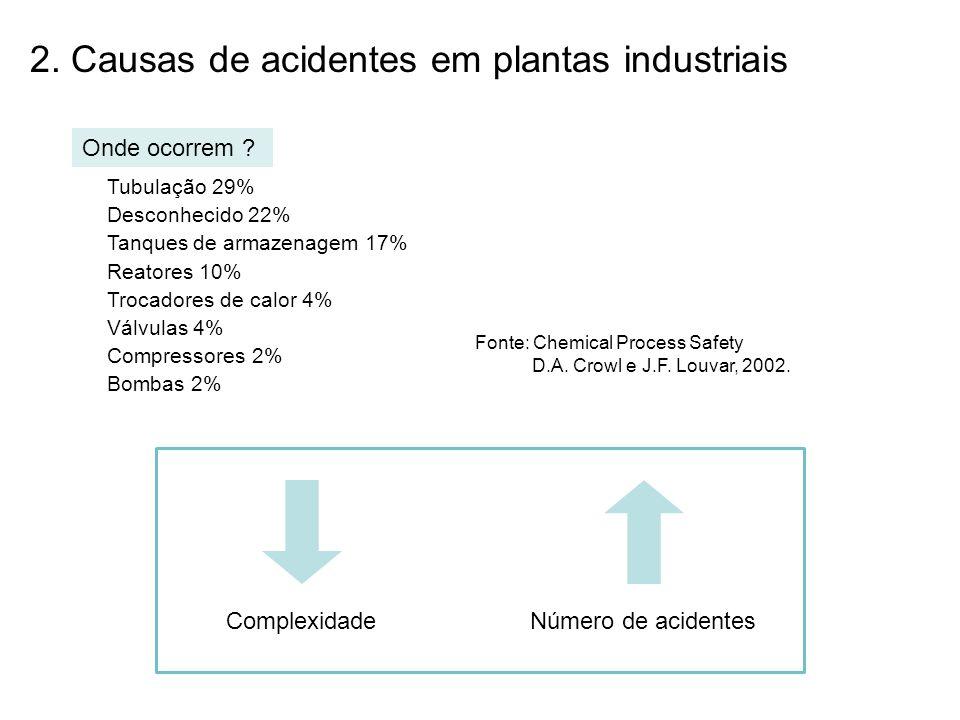 2. Causas de acidentes em plantas industriais