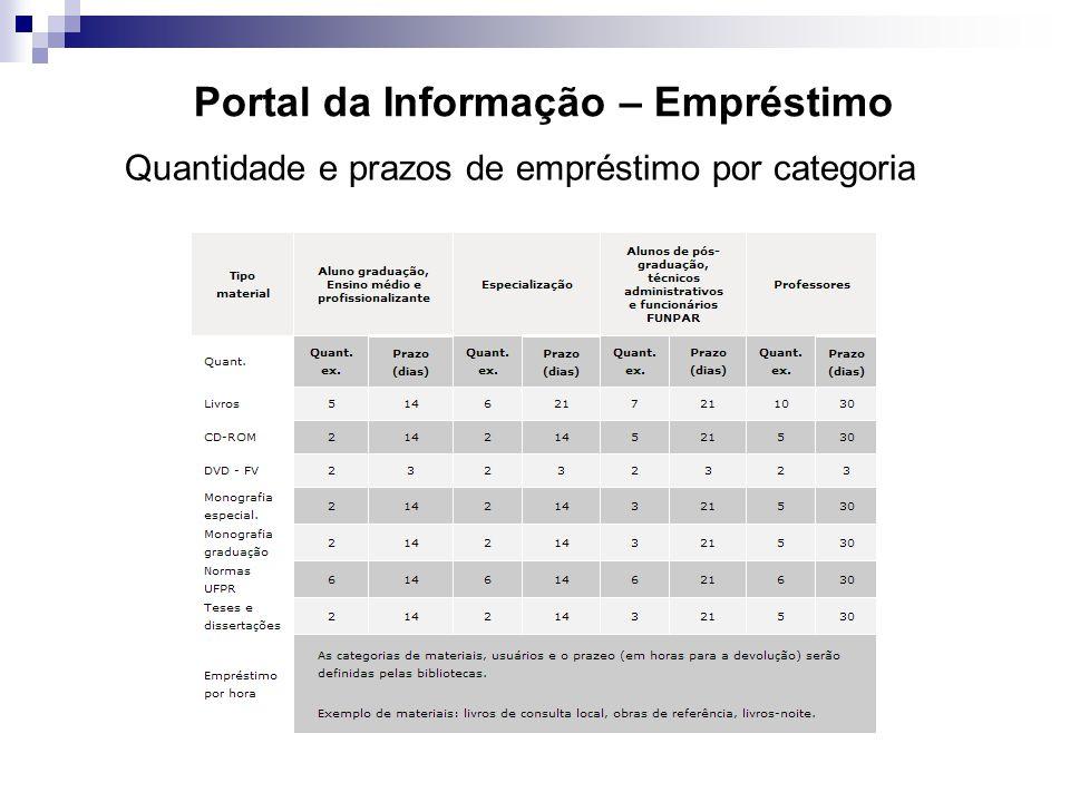Portal da Informação – Empréstimo
