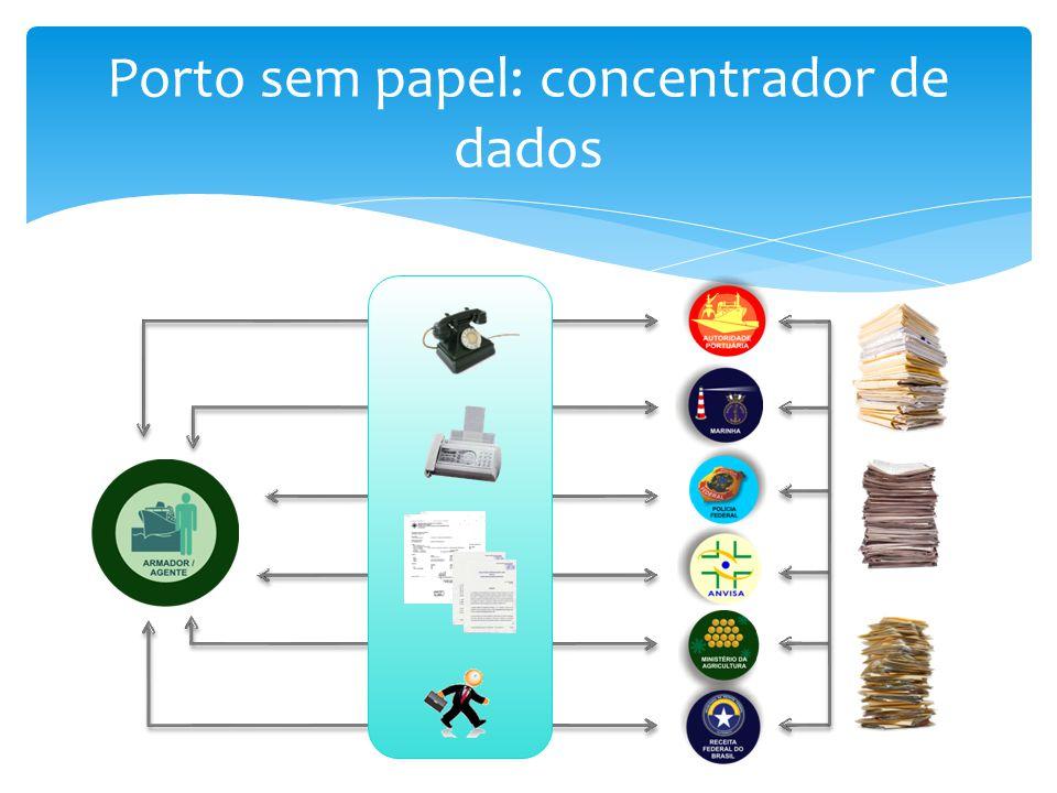 Porto sem papel: concentrador de dados