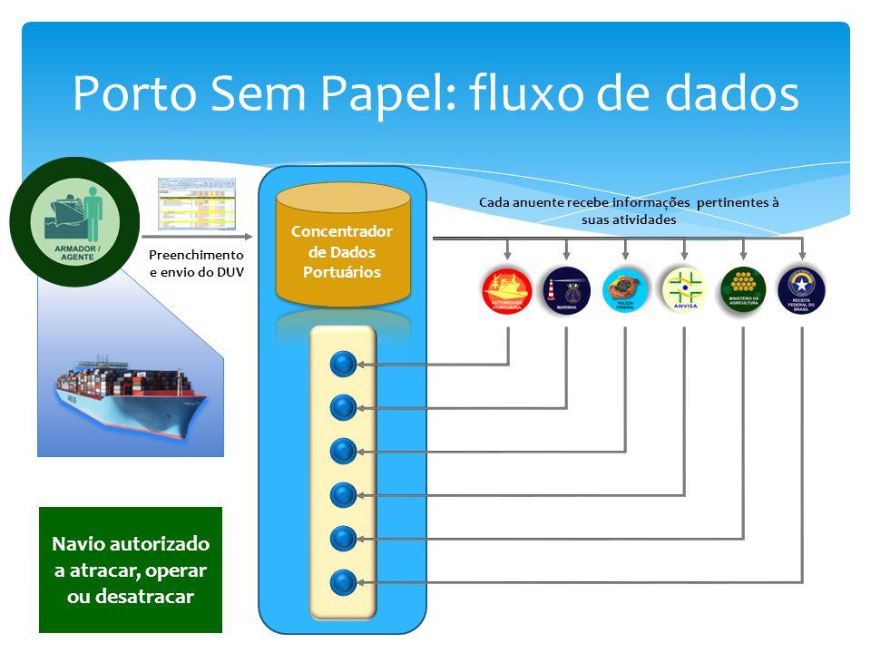 Porto Sem Papel: fluxo de dados