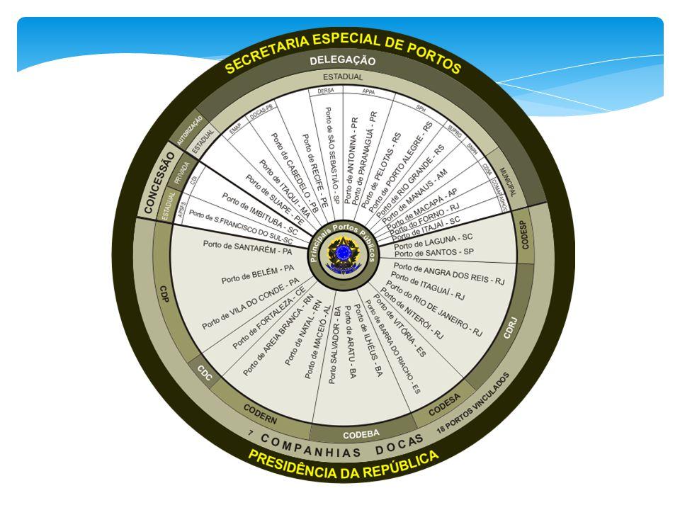O diagrama circular mostra os regimes jurídicos (Vinculados, Concedidos, Autorizados e Delegados) que constituem o universo de atuação da SEP.