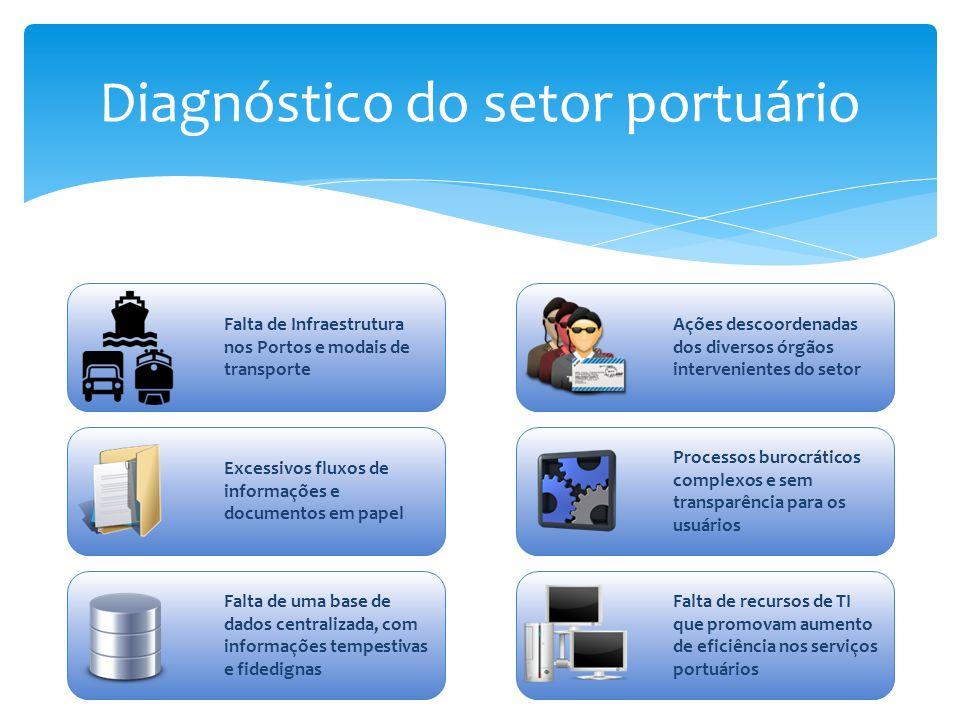 Diagnóstico do setor portuário