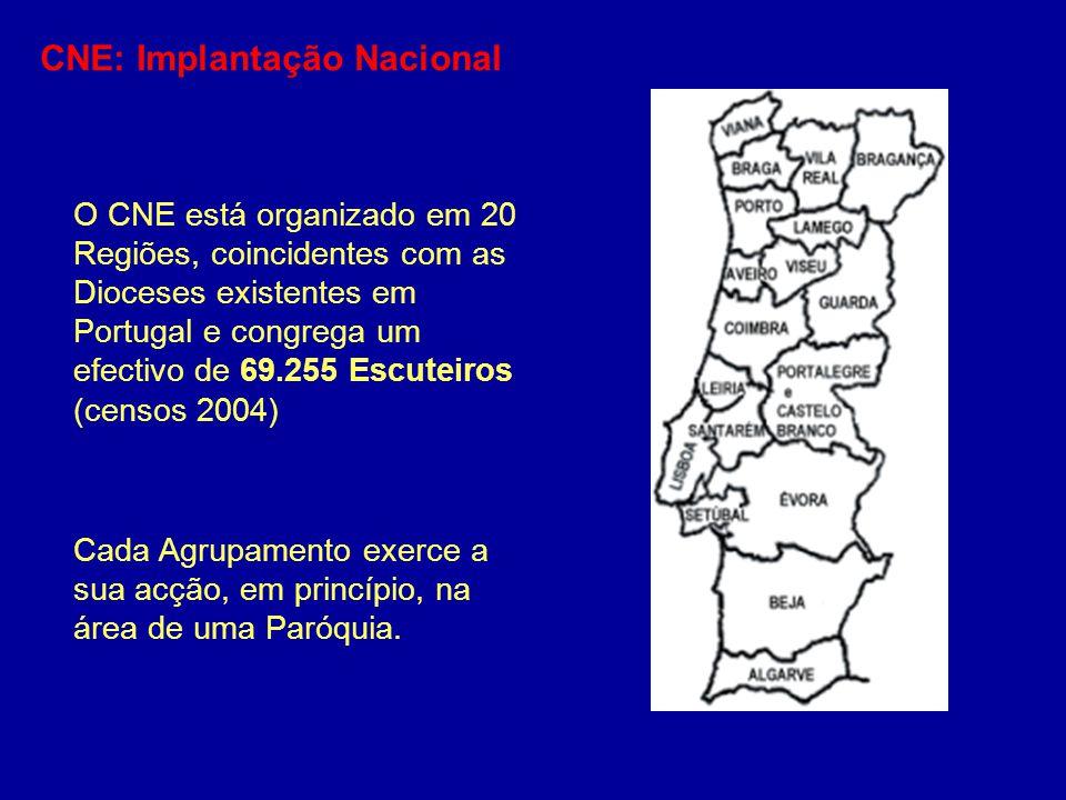 CNE: Implantação Nacional