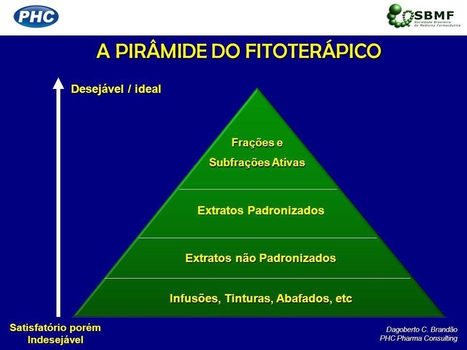 A PIRÂMIDE DO FITOTERÁPICO
