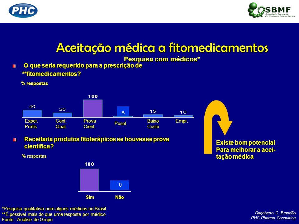 Aceitação médica a fitomedicamentos Pesquisa com médicos*