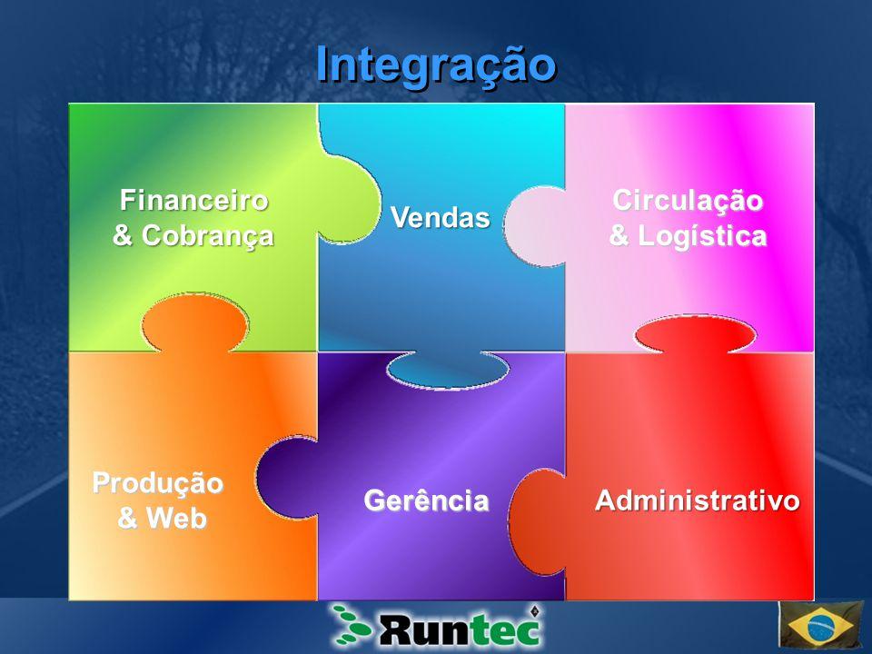 Integração Financeiro & Cobrança Circulação & Logística Vendas