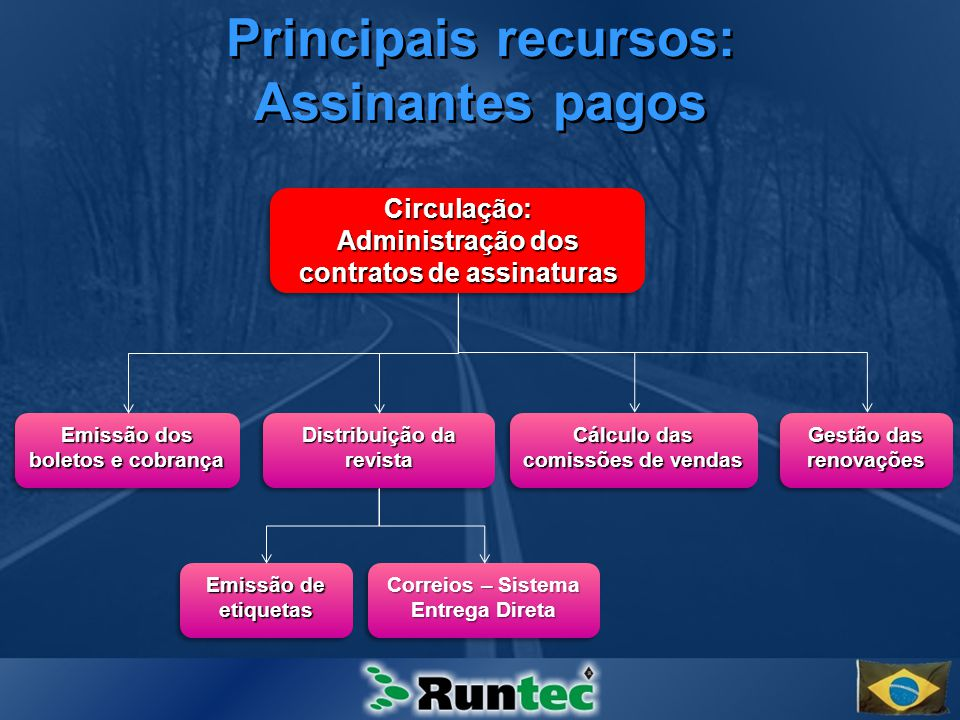 Principais recursos: Assinantes pagos