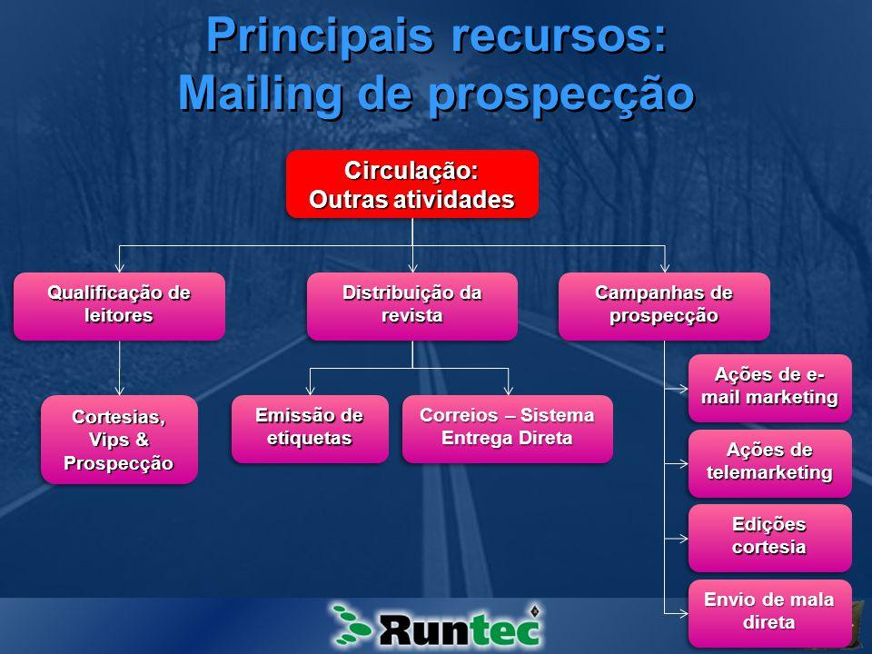 Principais recursos: Mailing de prospecção