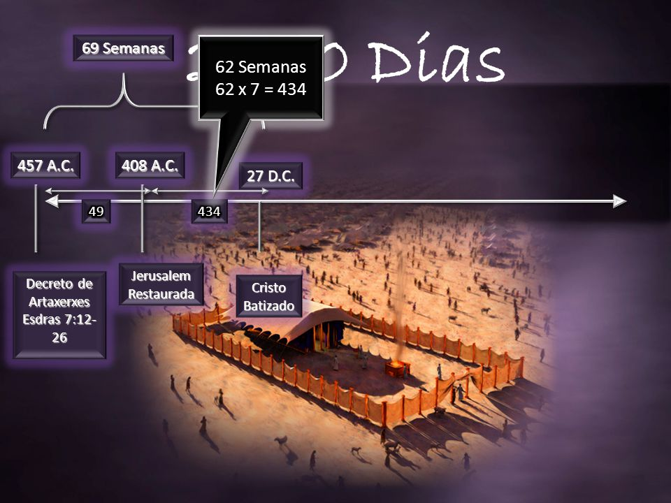 2300 Dias 62 Semanas 62 x 7 = 434 69 Semanas 457 A.C. 408 A.C. 27 D.C.