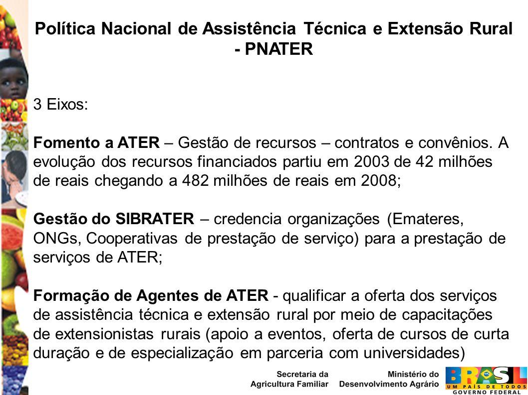 Política Nacional de Assistência Técnica e Extensão Rural - PNATER