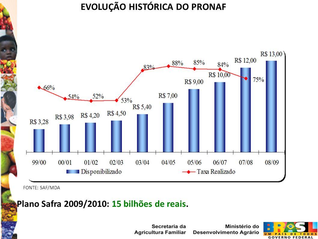 EVOLUÇÃO HISTÓRICA DO PRONAF