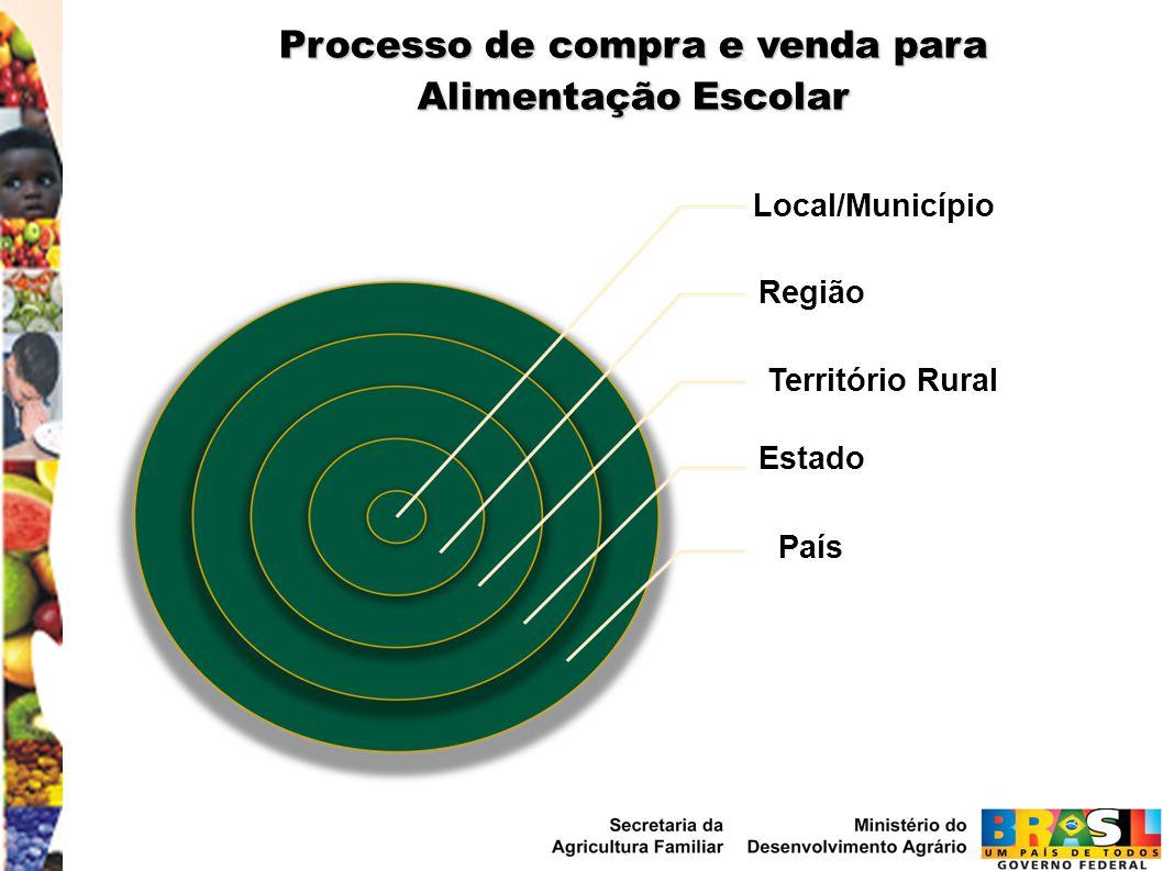 Processo de compra e venda para Alimentação Escolar
