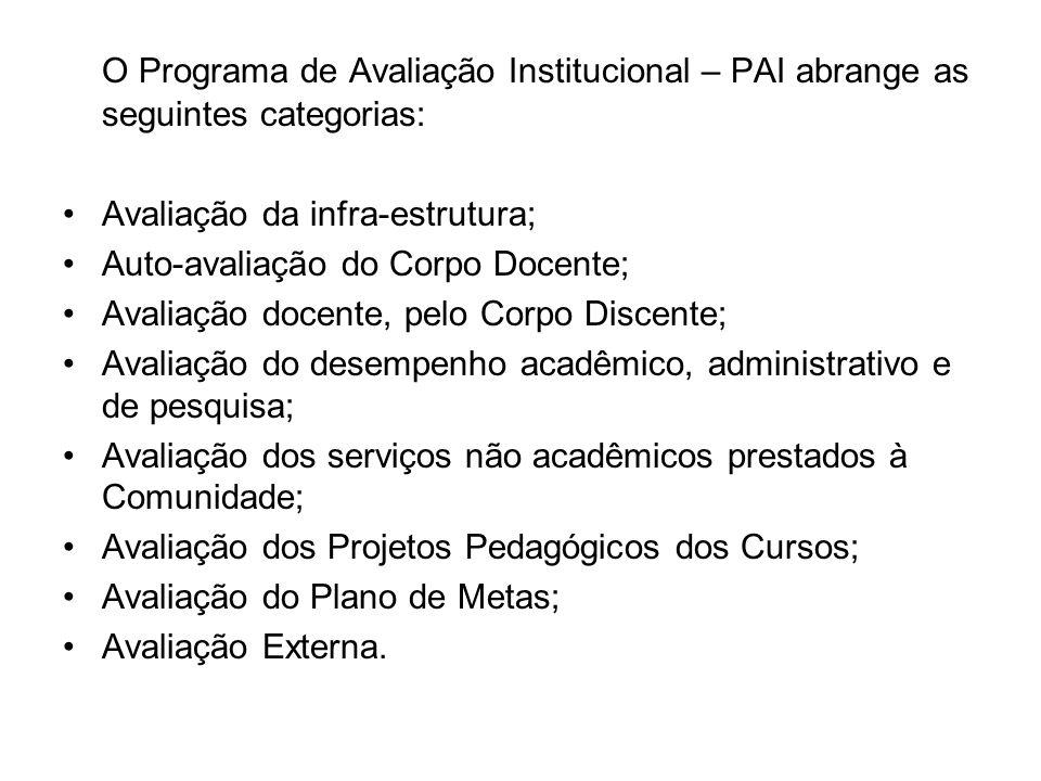O Programa de Avaliação Institucional – PAI abrange as seguintes categorias: