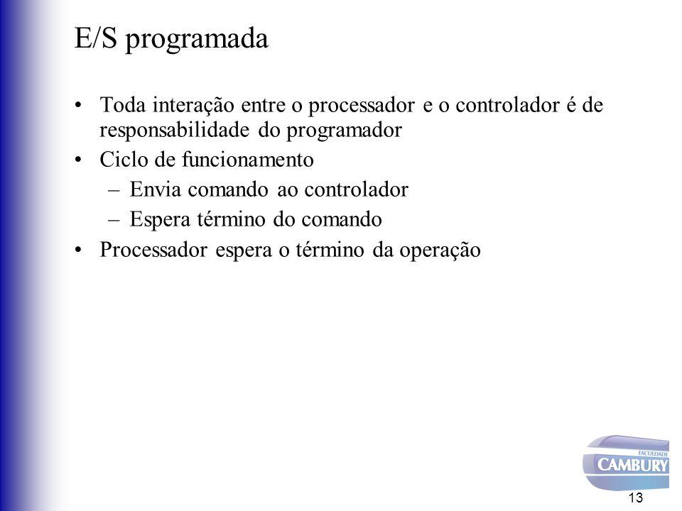 E/S programada Toda interação entre o processador e o controlador é de responsabilidade do programador.