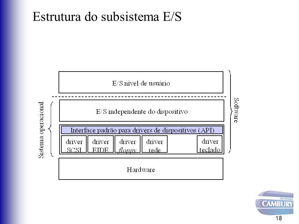Estrutura do subsistema E/S