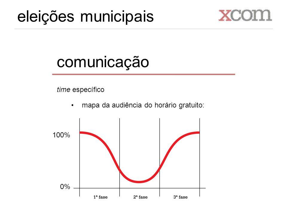 eleições municipais comunicação time específico