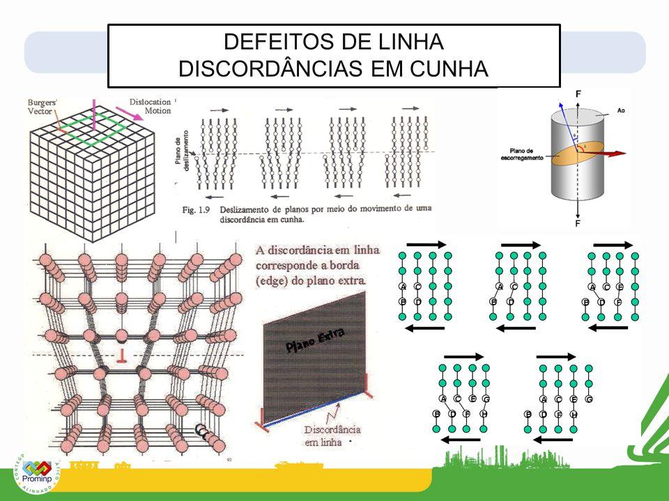 DEFEITOS DE LINHA DISCORDÂNCIAS EM CUNHA