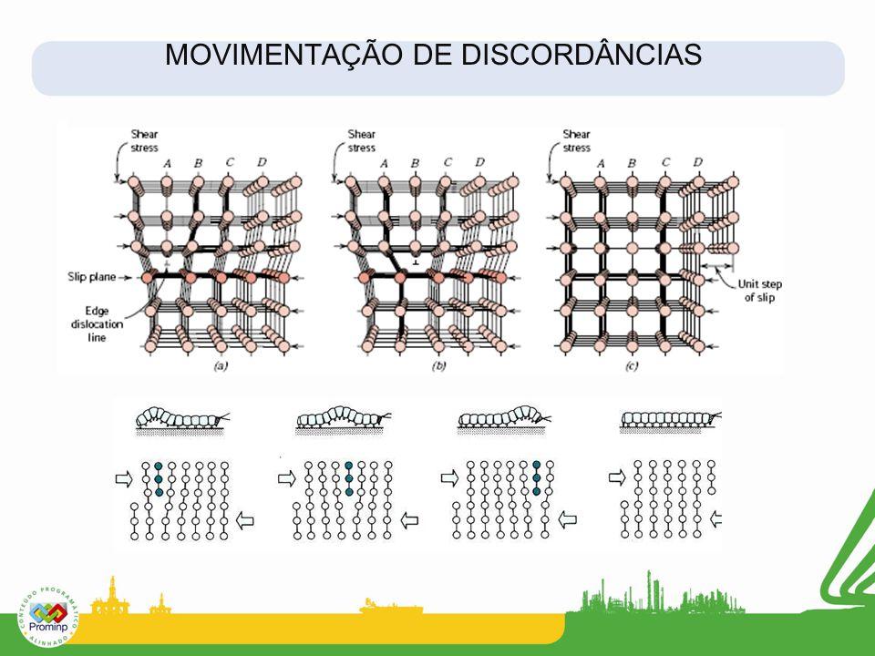 MOVIMENTAÇÃO DE DISCORDÂNCIAS