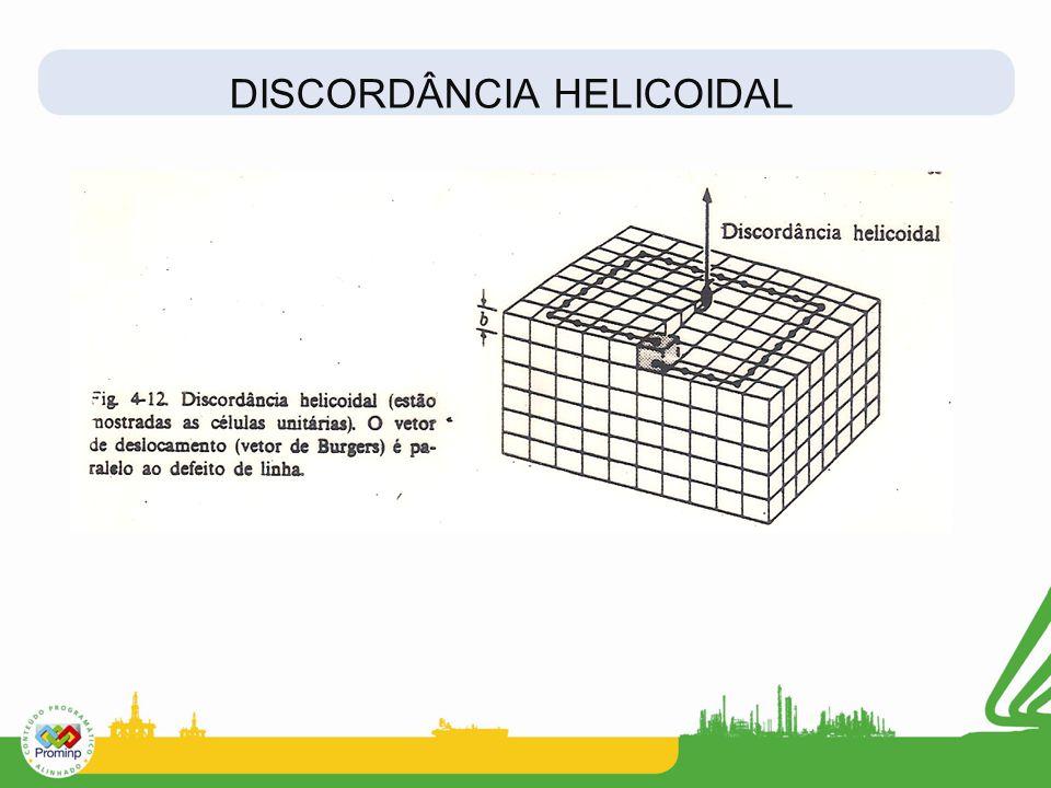 DISCORDÂNCIA HELICOIDAL