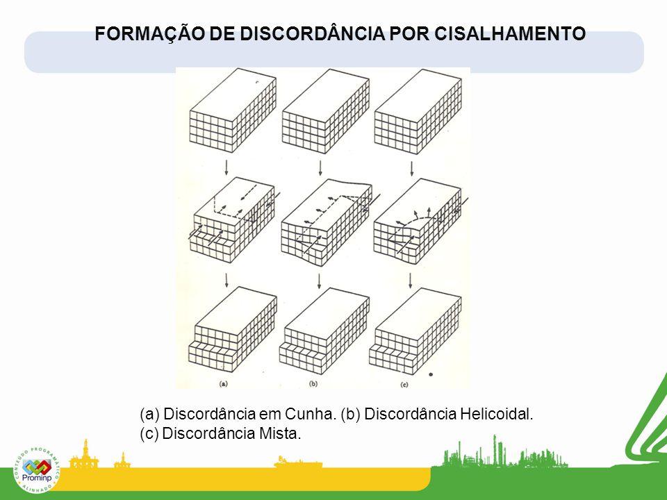 FORMAÇÃO DE DISCORDÂNCIA POR CISALHAMENTO