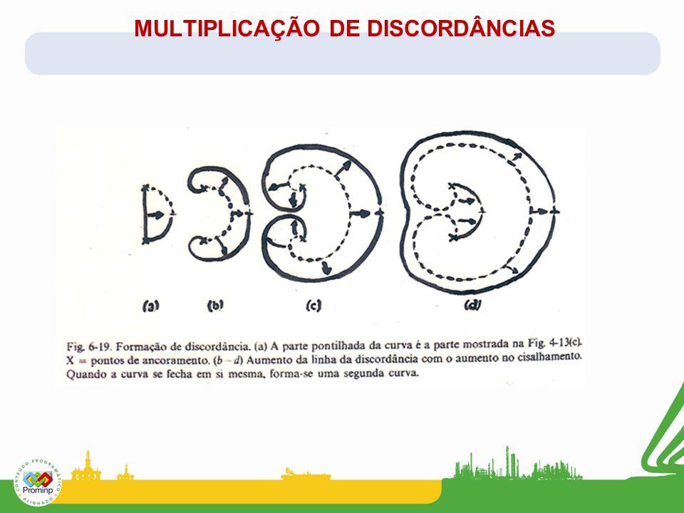 MULTIPLICAÇÃO DE DISCORDÂNCIAS
