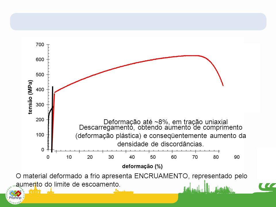 Deformação até ~8%, em tração uniaxial