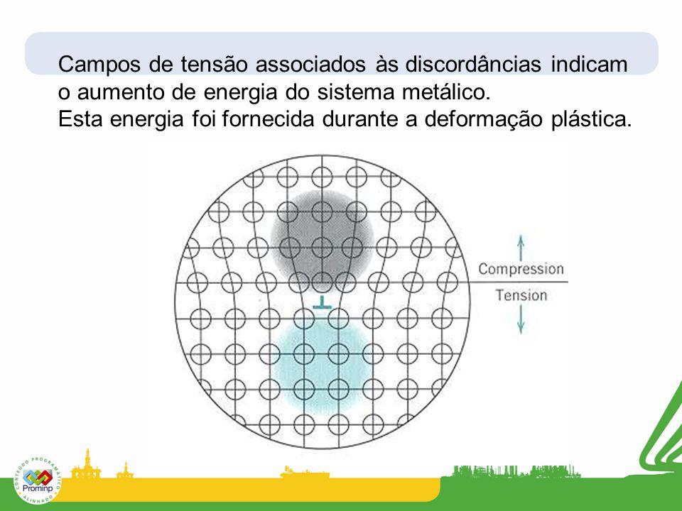 Esta energia foi fornecida durante a deformação plástica.