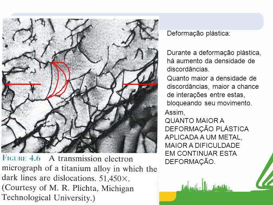 Deformação plástica: Durante a deformação plástica, há aumento da densidade de discordâncias.