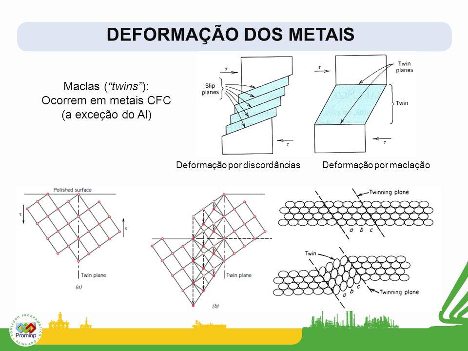 DEFORMAÇÃO DOS METAIS Maclas ( twins ): Ocorrem em metais CFC