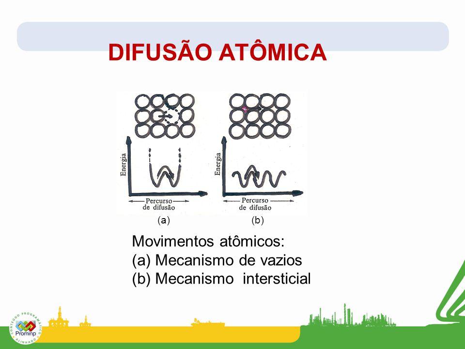 DIFUSÃO ATÔMICA Movimentos atômicos: (a) Mecanismo de vazios