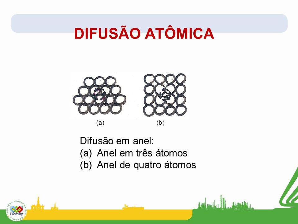 DIFUSÃO ATÔMICA Difusão em anel: (a) Anel em três átomos