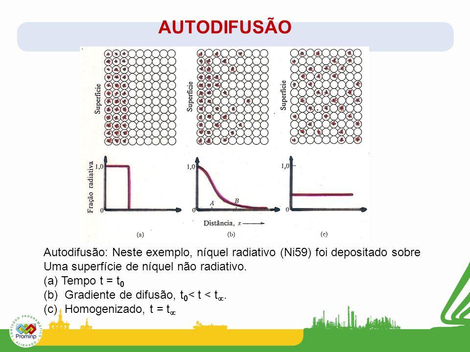 AUTODIFUSÃO Autodifusão: Neste exemplo, níquel radiativo (Ni59) foi depositado sobre. Uma superfície de níquel não radiativo.
